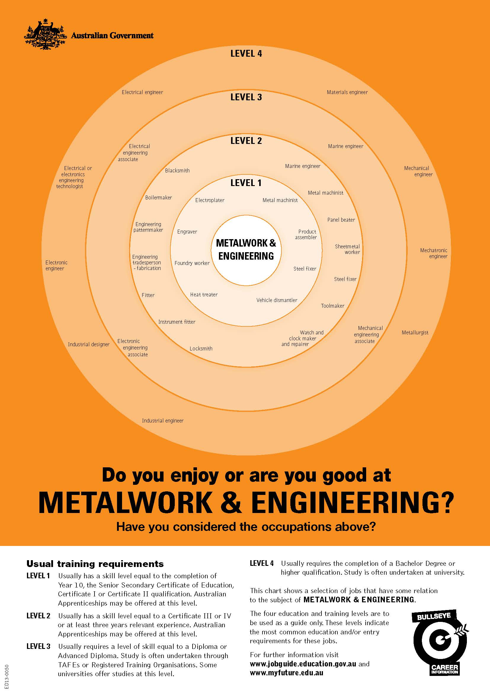 Metalwork and Engineering